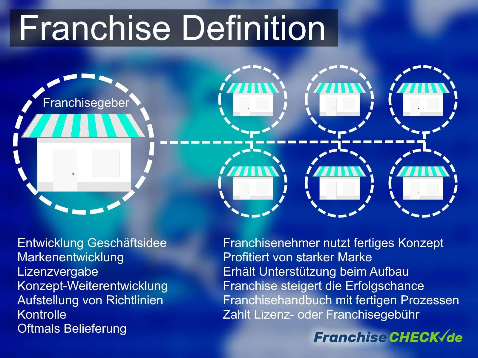 Diagramm Franchise Definition